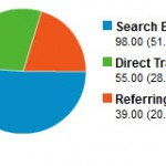 Understanding Google Analytics Reports