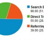 Understanding Google Analytics Reports